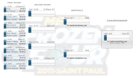Frozen Four Heating Up