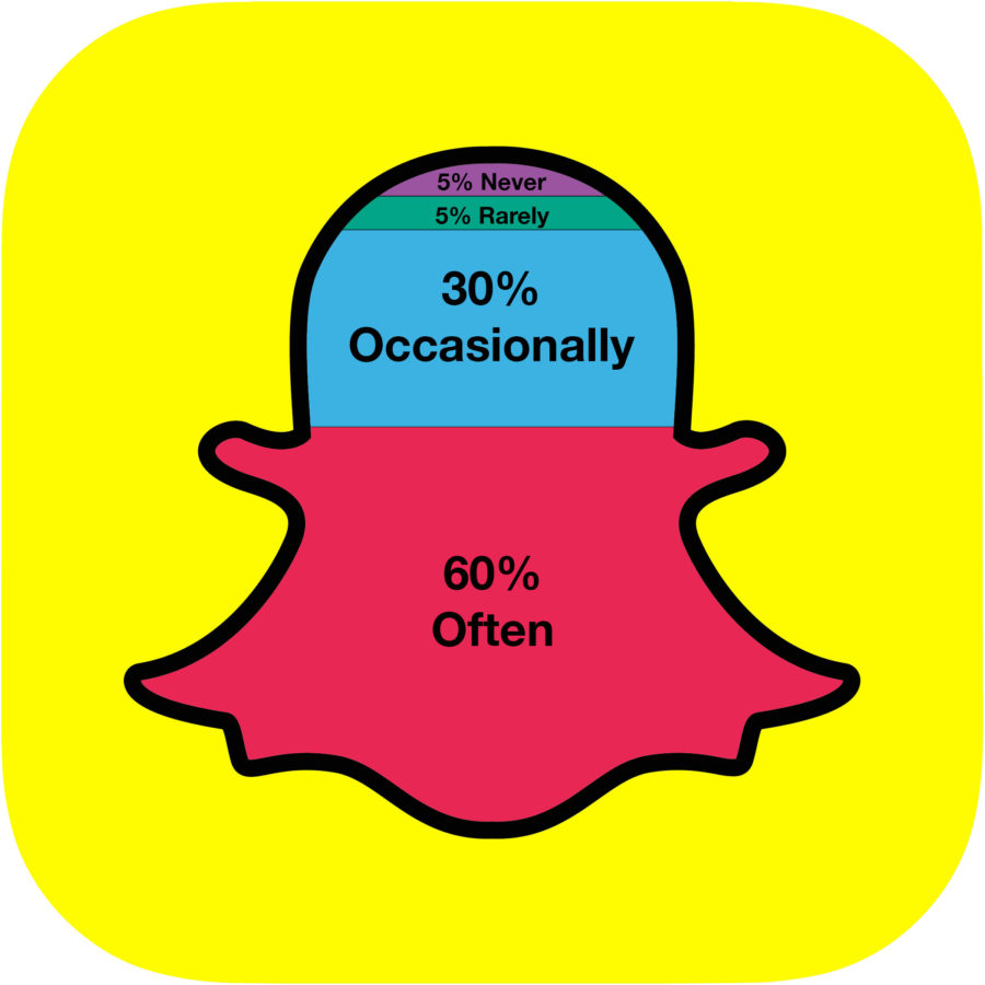 Evolution of Snapchat