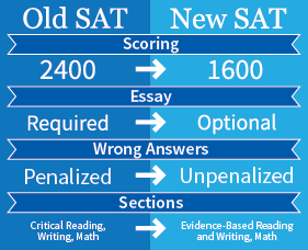 College Board adjusts SAT scoring procedures