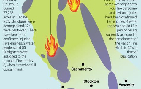 California fires impact community
