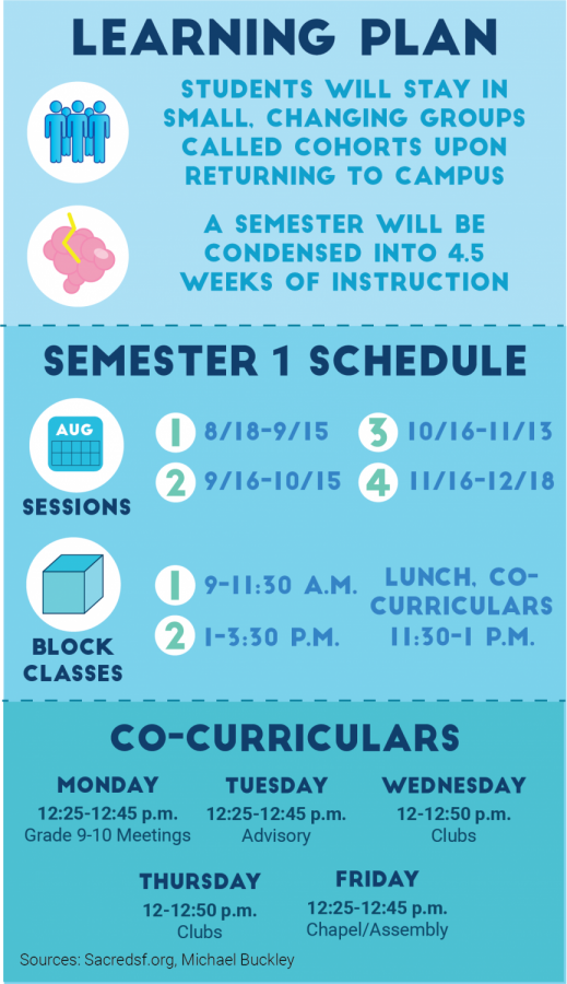 This graphic summarizes changes to the schedule in the coming school year. Convent & Stuart Hall split up the first semester into four sessions, and classes  will cover a semester of coursework in 4.5 weeks.
