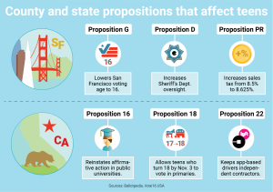 This graphic describes six county and state propositions that affect adolescents. Convent alumna Arianna Nassiri spearheaded the movement to get Proposition G, also known as Vote16 San Francisco, on the ballot this year.
